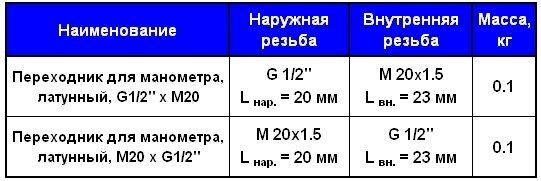 Таблица. Переходники для манометров